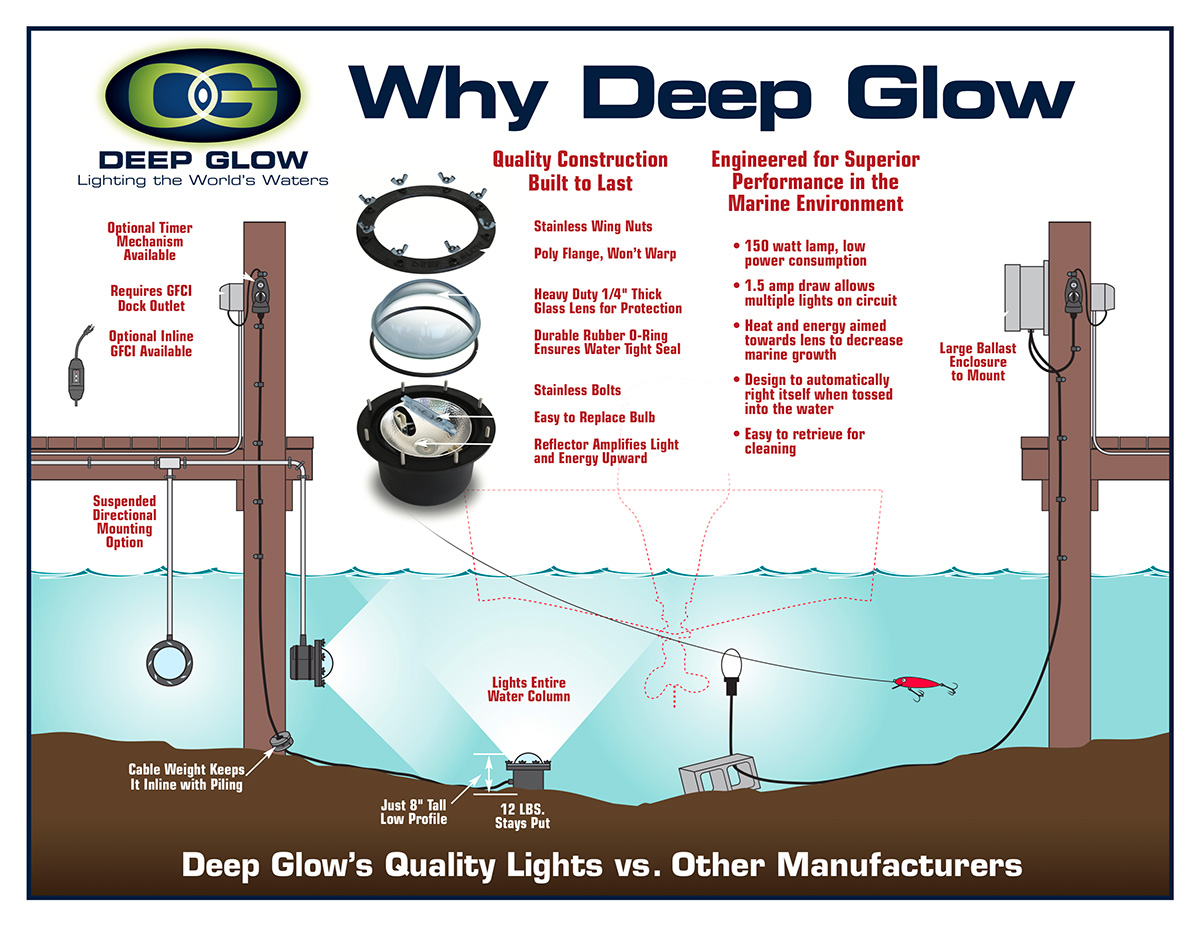 Underwater Dock Lights Attract The Fish Deep Glow Lighting 12v Wiring Schematic For Aluminum Boat Simple To Install And Maintain